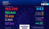 Acompanhe o 450º boletim epidemiológico da Covid-19 no Tocantins 08/06