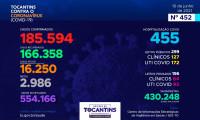 Acompanhe o 452º boletim epidemiológico da Covid-19 no Tocantins 10/06