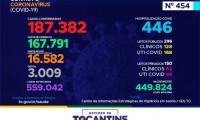 Acompanhe o 454º boletim epidemiológico da Covid-19 no Tocantins 12/06