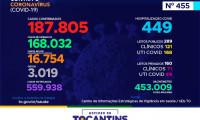 Acompanhe o 455º boletim epidemiológico da Covid-19 no Tocantins 13/06