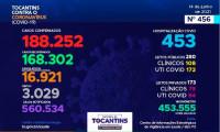 Acompanhe o 456º boletim epidemiológico da Covid-19 no Tocantins 14/06