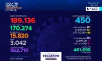 Acompanhe o 457º boletim epidemiológico da Covid-19 no Tocantins 15/06