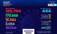 Acompanhe o 458º boletim epidemiológico da Covid-19 no Tocantins 16/06