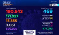 Acompanhe o 459º boletim epidemiológico da Covid-19 no Tocantins 17/06