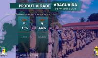 Polícia Militar divulga balanço criminal na cidade de Araguaína e destaca a redução de crimes contra o patrimônio nos últimos dois anos