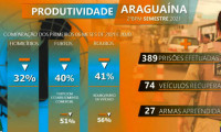 Polícia Militar divulga balanço criminal de Araguaína e destaca a redução de crimes contra o patrimônio