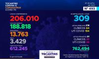 Acompanhe o 493º boletim epidemiológico da Covid-19 no Tocantins 21/07