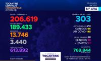Acompanhe o 494º boletim epidemiológico da Covid-19 no Tocantins 22/07