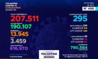 Acompanhe o 496º boletim epidemiológico da Covid-19 no Tocantins 24/07