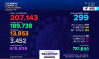 Acompanhe o 495º boletim epidemiológico da Covid-19 no Tocantins 23/07