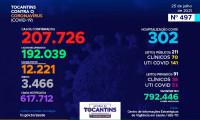 Acompanhe o 497º boletim epidemiológico da Covid-19 no Tocantins 25/07
