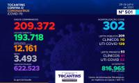 Acompanhe o 501º boletim epidemiológico da Covid-19 no Tocantins 29/07