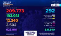 Acompanhe o 502º boletim epidemiológico da Covid-19 no Tocantins 30/07