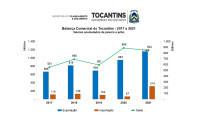 Atualizados os dados da Balança Comercial do Tocantins