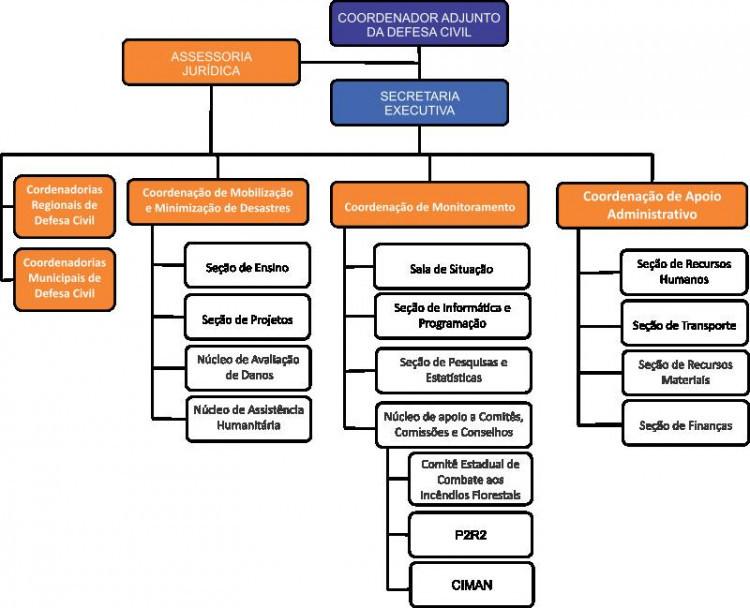 organograma defesa civil.jpg