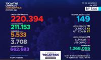 Acompanhe o 544º boletim epidemiológico da Covid-19 no Tocantins 10/09