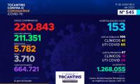 Acompanhe o 545º boletim epidemiológico da Covid-19 no Tocantins 11/09