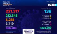 Acompanhe o 548º boletim epidemiológico da Covid-19 no Tocantins 14/09