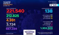 Acompanhe o 549º boletim epidemiológico da Covid-19 no Tocantins 15/09