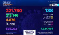 Acompanhe o 550º boletim epidemiológico da Covid-19 no Tocantins 16/09