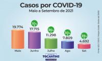 Queda e casos e óbitos por Covid-19 no Tocantins se repete em setembro