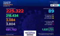 Acompanhe o 569º boletim epidemiológico da Covid-19 no Tocantins 07/10