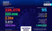 Acompanhe o 572º boletim epidemiológico da Covid-19 no Tocantins 11/10