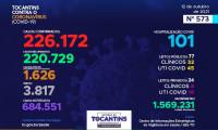 Acompanhe o 573º boletim epidemiológico da Covid-19 no Tocantins 12/10