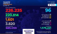Acompanhe o 574º boletim epidemiológico da Covid-19 no Tocantins 13/10