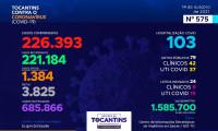 Acompanhe o 575º boletim epidemiológico da Covid-19 no Tocantins 14/10