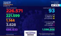 Acompanhe o 576º boletim epidemiológico da Covid-19 no Tocantins 15/10