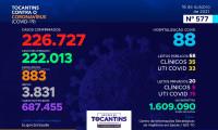 Acompanhe o 577º boletim epidemiológico da Covid-19 no Tocantins 16/10