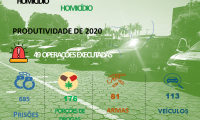 PM divulga comparativo 2019/2020 dos índices de produtividade da região Sul