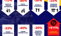 6º BPM apresenta dados comparativos de produtividade e reduz número de crimes em janeiro de 2021